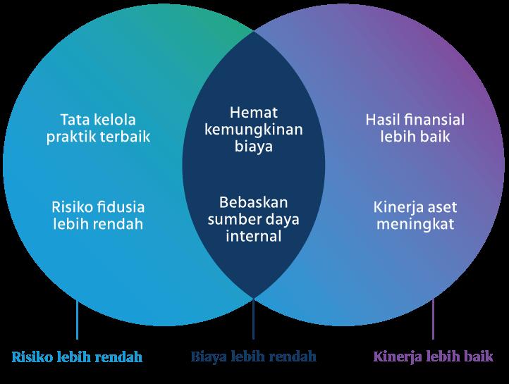 TATA KELOLA PRAKTIK TERBAIK